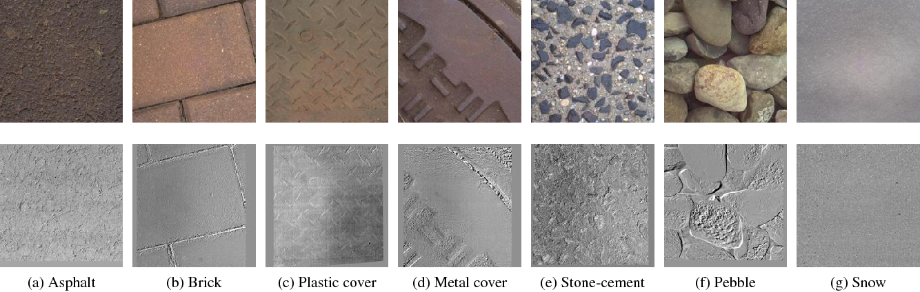 Figure 3 for Differential Angular Imaging for Material Recognition