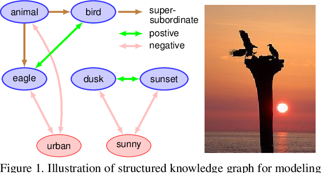Figure 1 for Multi-Label Zero-Shot Learning with Structured Knowledge Graphs