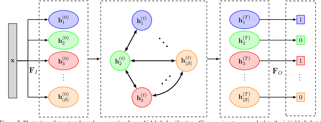 Figure 3 for Multi-Label Zero-Shot Learning with Structured Knowledge Graphs