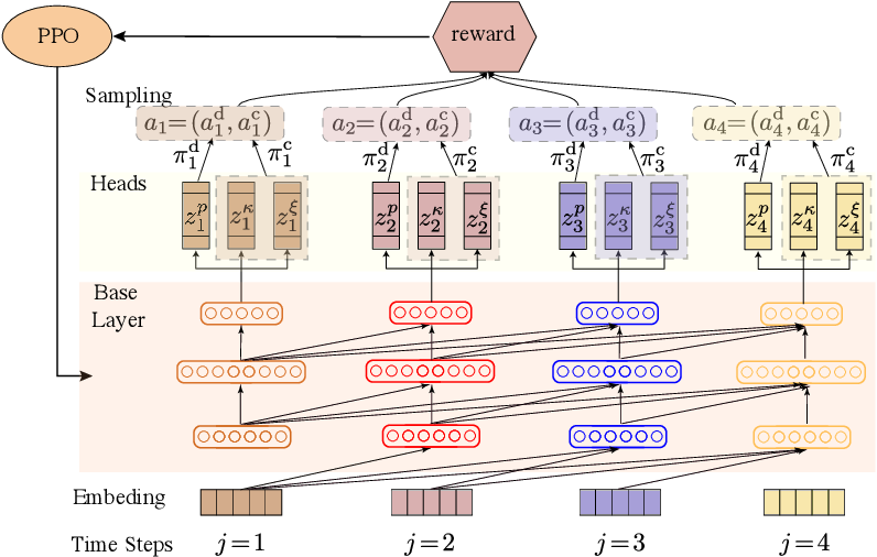 Figure 3 for Noise-Robust End-to-End Quantum Control using Deep Autoregressive Policy Networks