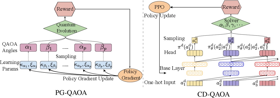 Figure 1 for Noise-Robust End-to-End Quantum Control using Deep Autoregressive Policy Networks