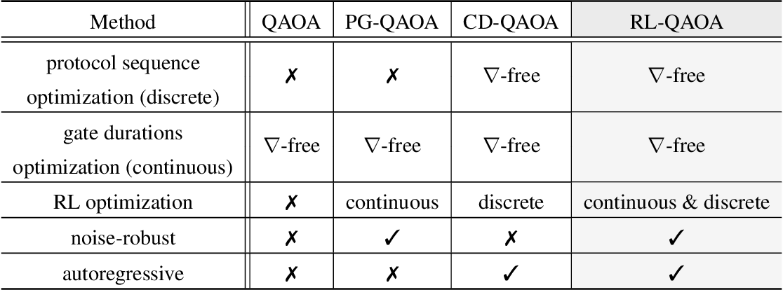 Figure 2 for Noise-Robust End-to-End Quantum Control using Deep Autoregressive Policy Networks