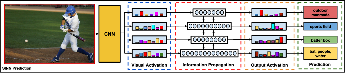 Figure 2 for Structured Label Inference for Visual Understanding