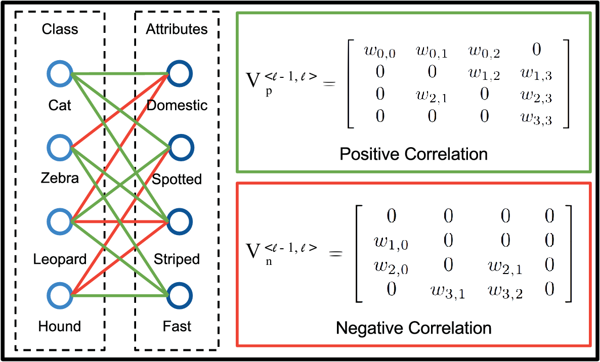 Figure 3 for Structured Label Inference for Visual Understanding