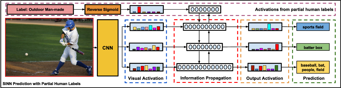 Figure 4 for Structured Label Inference for Visual Understanding
