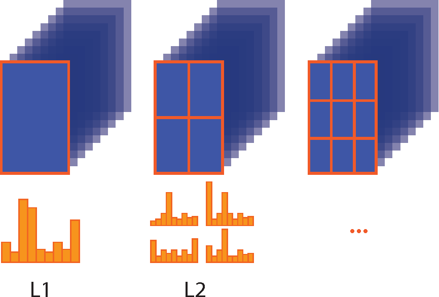 Figure 1 for Object Recognition with Multi-Scale Pyramidal Pooling Networks