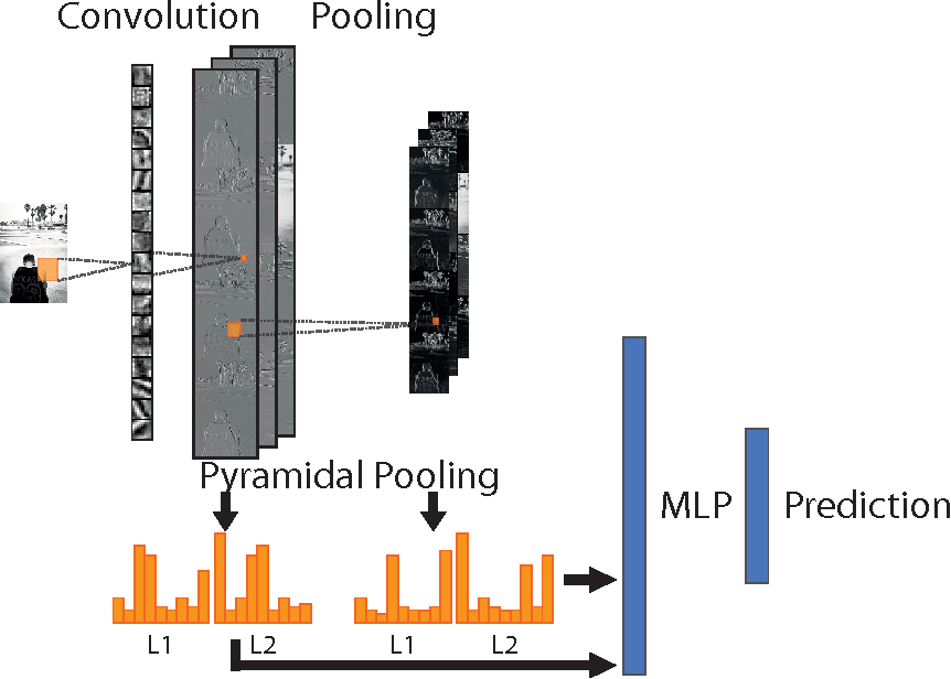 Figure 3 for Object Recognition with Multi-Scale Pyramidal Pooling Networks