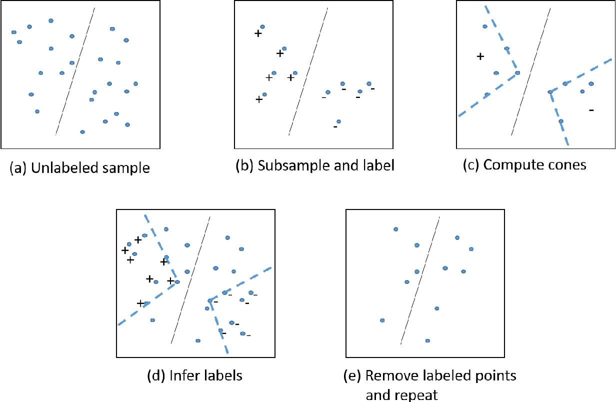 Figure 1 for Active classification with comparison queries