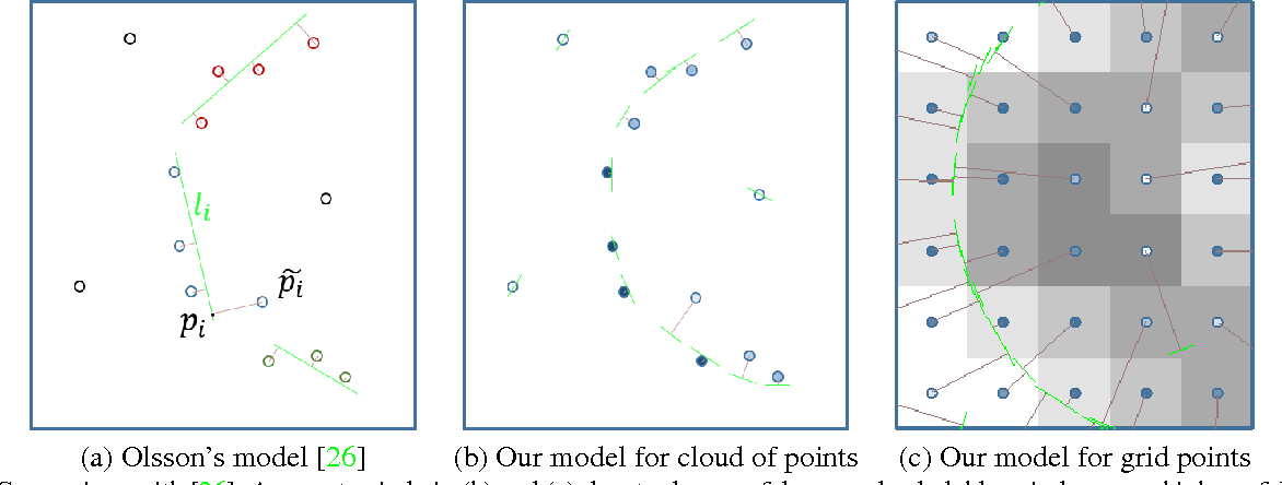 Figure 2 for Thin Structure Estimation with Curvature Regularization