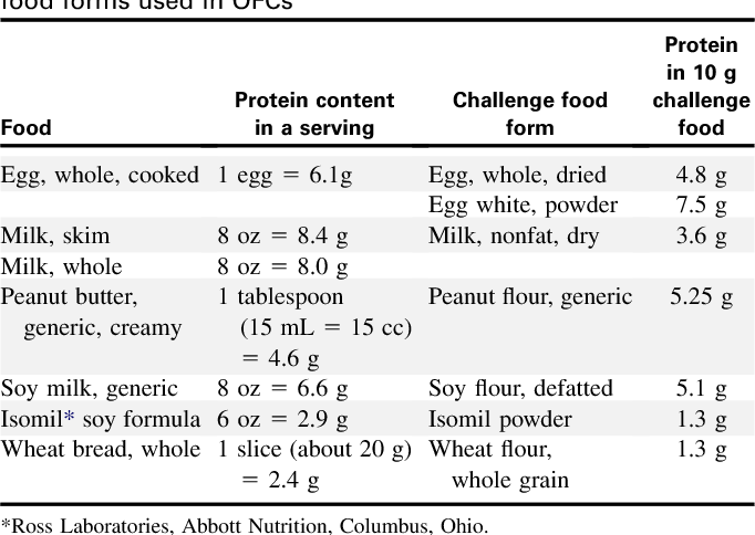Table VI from Work Group report: oral food challenge testing