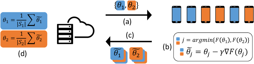 Figure 1 for An Efficient Framework for Clustered Federated Learning