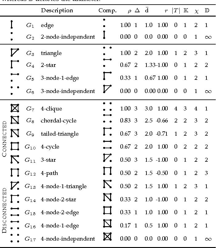 Figure 1 for Estimation of Graphlet Statistics