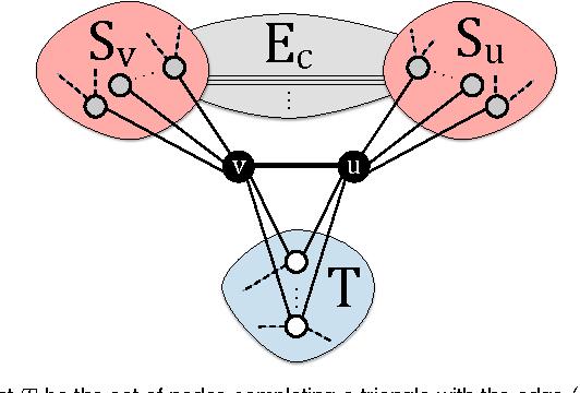 Figure 2 for Estimation of Graphlet Statistics