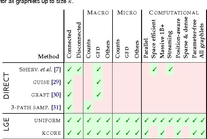 Figure 3 for Estimation of Graphlet Statistics