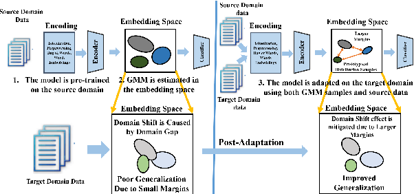 Figure 1 for Domain Adaptation for Sentiment Analysis Using Increased Intraclass Separation