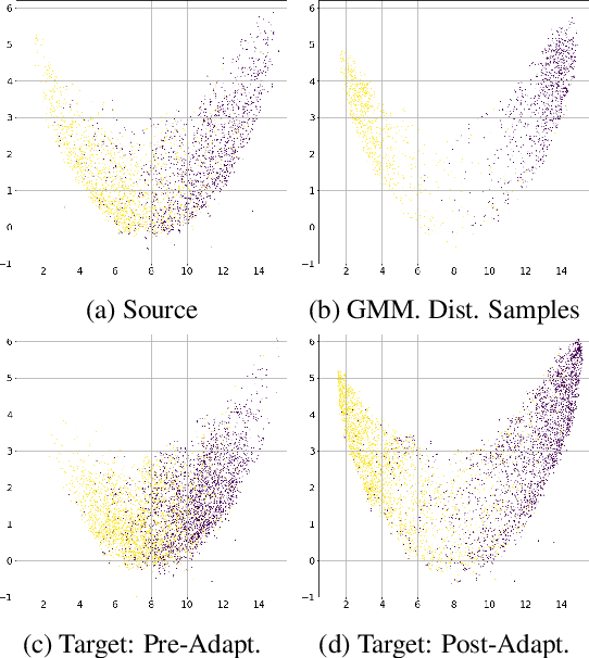 Figure 3 for Domain Adaptation for Sentiment Analysis Using Increased Intraclass Separation