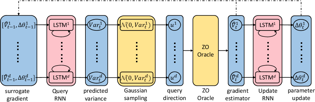 Figure 1 for Learning to Learn by Zeroth-Order Oracle