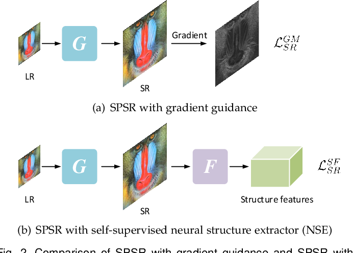 Figure 3 for Structure-Preserving Image Super-Resolution