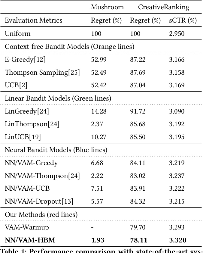 Figure 2 for A Hybrid Bandit Model with Visual Priors for Creative Ranking in Display Advertising