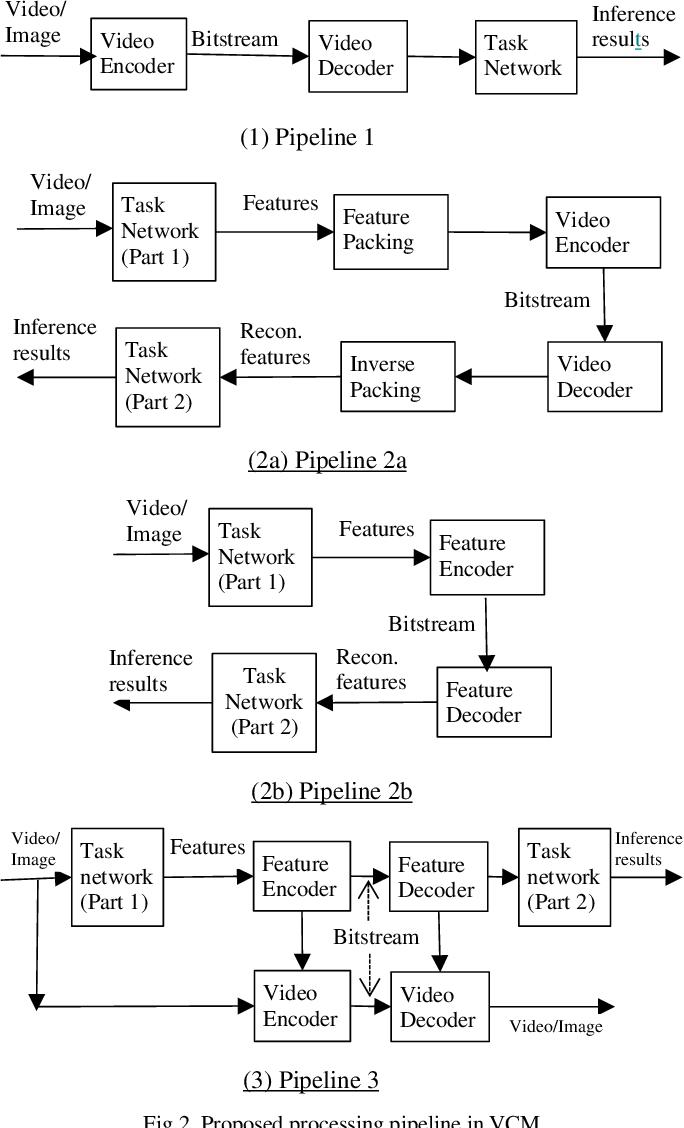 Figure 3 for Recent Standard Development Activities on Video Coding for Machines