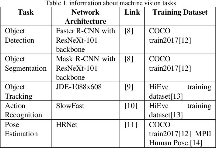 Figure 2 for Recent Standard Development Activities on Video Coding for Machines