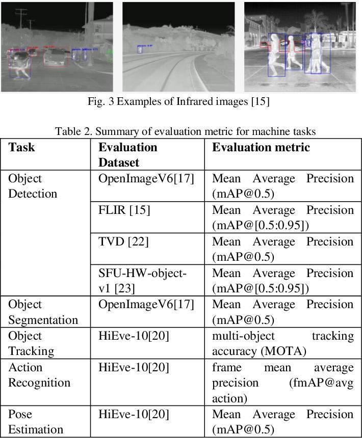 Figure 4 for Recent Standard Development Activities on Video Coding for Machines