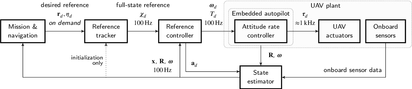 Figure 4 for The MRS UAV System: Pushing the Frontiers of Reproducible Research, Real-world Deployment, and Education with Autonomous Unmanned Aerial Vehicles
