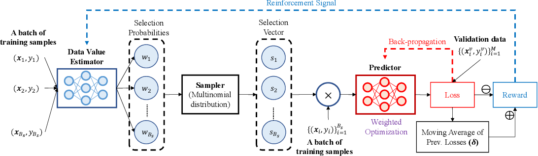 Figure 1 for Data Valuation using Reinforcement Learning