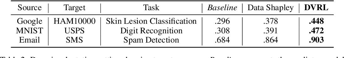 Figure 4 for Data Valuation using Reinforcement Learning
