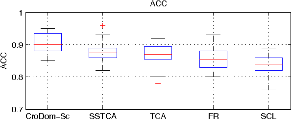 Figure 2 for Cross-Domain Sparse Coding