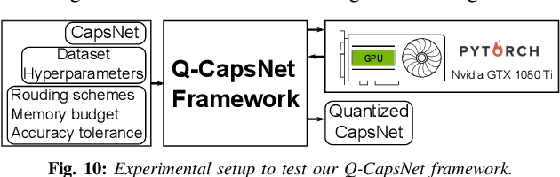 Figure 1 for Q-CapsNets: A Specialized Framework for Quantizing Capsule Networks