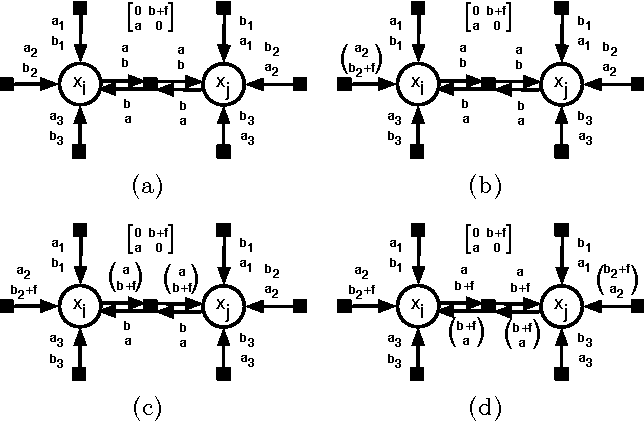 Figure 1 for Interpreting Graph Cuts as a Max-Product Algorithm