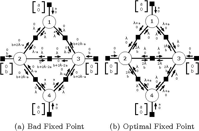 Figure 4 for Interpreting Graph Cuts as a Max-Product Algorithm