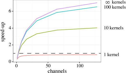 Figure 1 for Deep Tensor Convolution on Multicores