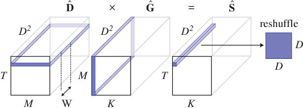 Figure 3 for Deep Tensor Convolution on Multicores