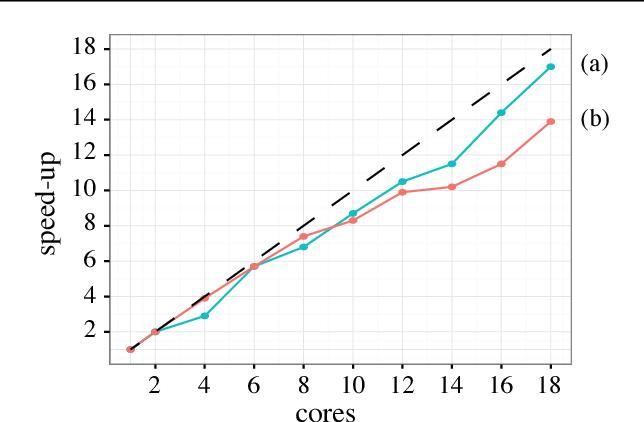 Figure 4 for Deep Tensor Convolution on Multicores