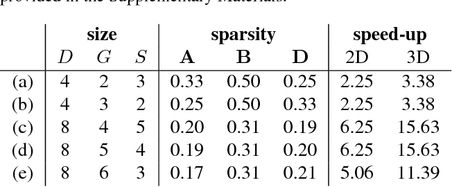 Figure 2 for Deep Tensor Convolution on Multicores