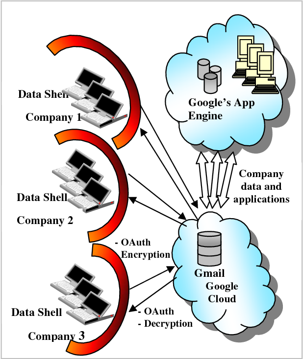 PDF] Advanced Security Models for Cloud Infrastructures