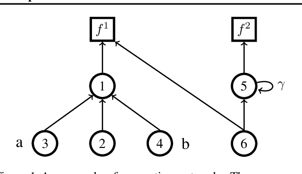 Figure 1 for Learning State Representations from Random Deep Action-conditional Predictions