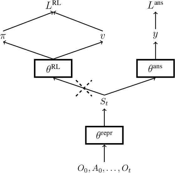 Figure 2 for Learning State Representations from Random Deep Action-conditional Predictions