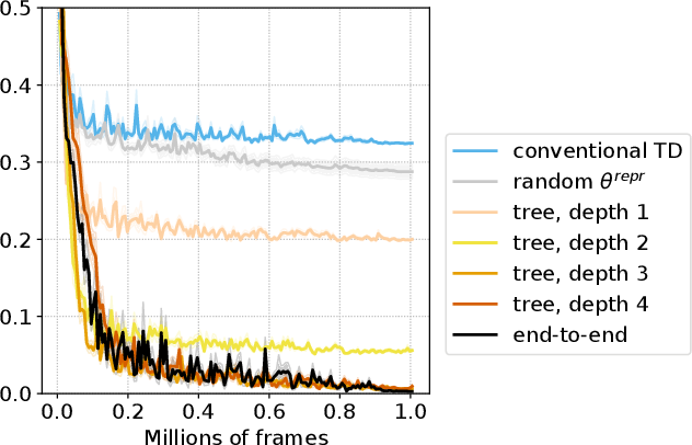 Figure 4 for Learning State Representations from Random Deep Action-conditional Predictions