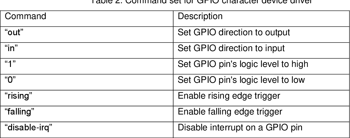 PDF] Implementation of Linux GPIO Device Driver on Raspberry