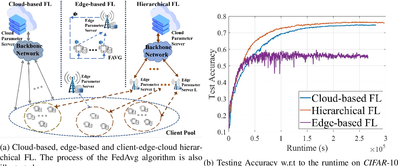 Figure 1 for Hierarchical Quantized Federated Learning: Convergence Analysis and System Design