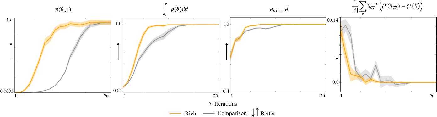 Figure 2 for Learning from Richer Human Guidance: Augmenting Comparison-Based Learning with Feature Queries