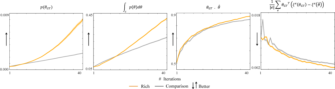 Figure 3 for Learning from Richer Human Guidance: Augmenting Comparison-Based Learning with Feature Queries