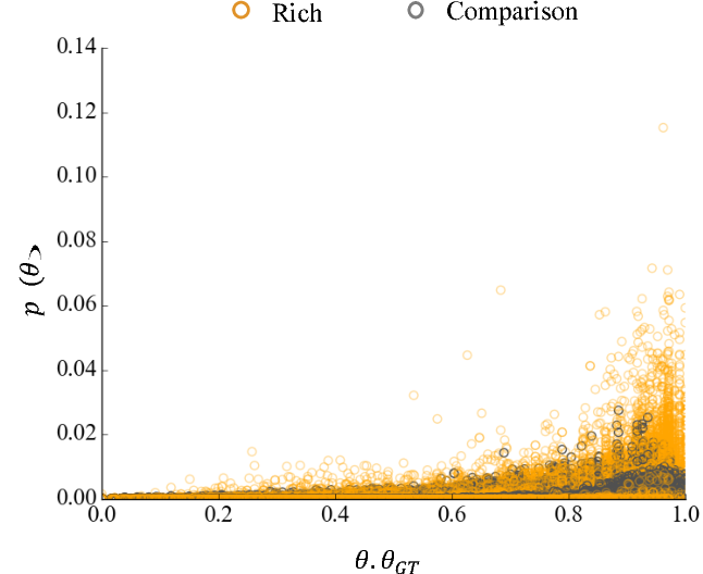 Figure 4 for Learning from Richer Human Guidance: Augmenting Comparison-Based Learning with Feature Queries