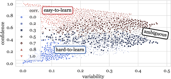 Figure 1 for Dataset Cartography: Mapping and Diagnosing Datasets with Training Dynamics
