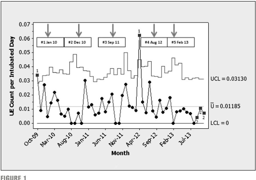 Figure 1 From Reducing Unplanned Extubations In The Nicu Abstract