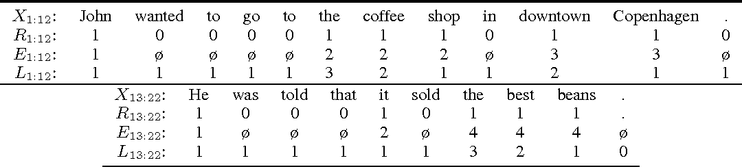 Figure 3 for Dynamic Entity Representations in Neural Language Models