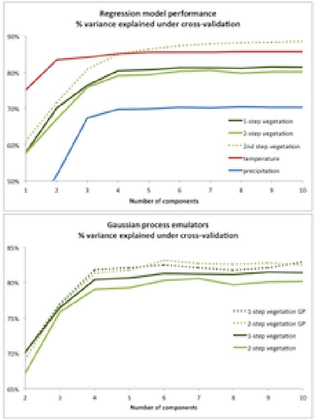 Figure 7 from Emulation and interpretation of high